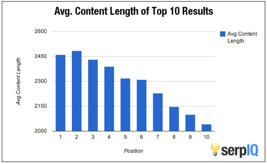 serpiq-study-content-length-rankings