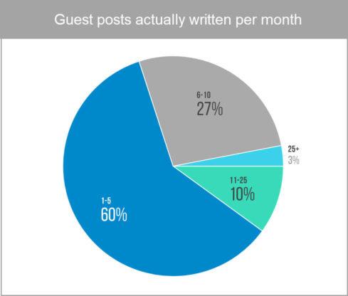 guest-blog-statistics